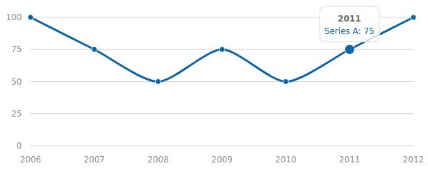 Morris Chart