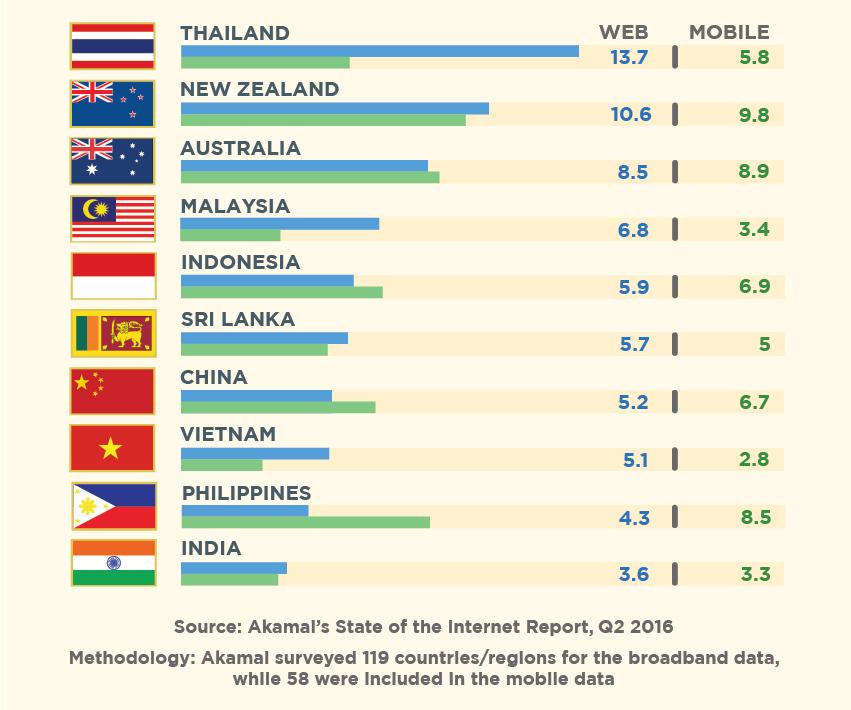 Asia internet speed